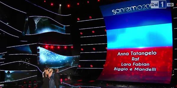 Sanremo 2015, Anna Tatangelo e Raf eliminati | Giovanni Caccamo sbanca tra le Nuove proposte