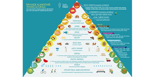 """Nuova piramide alimentare """"transculturale""""   Tra i cibi spuntano sorgo, miglio e quinoa"""