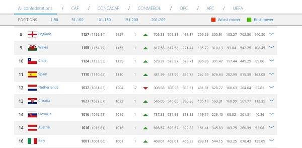 Ranking Fifa, l'Italia avanza di una posizione: adesso è 16esima