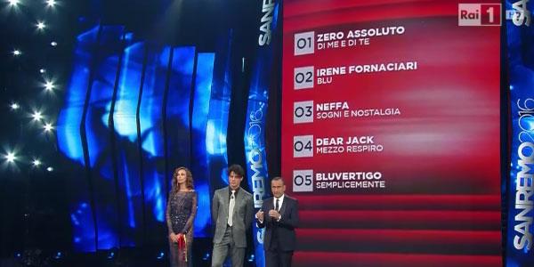 Sanremo 2016, cinque Big a rischio eliminazione | Francesco Gabbani vince nelle Nuove Proposte