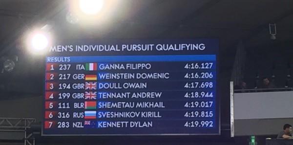 Ciclismo, mondiali pista: Filippo Ganna in finale nell'inseguimento, Viviani impegnato nell'Omnium