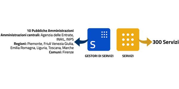 servizi-spid