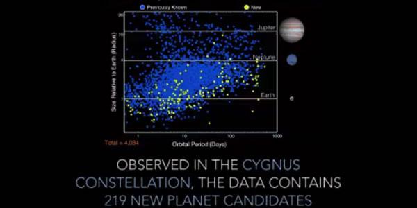 nasa-scoperti-219-nuovi-pianeti