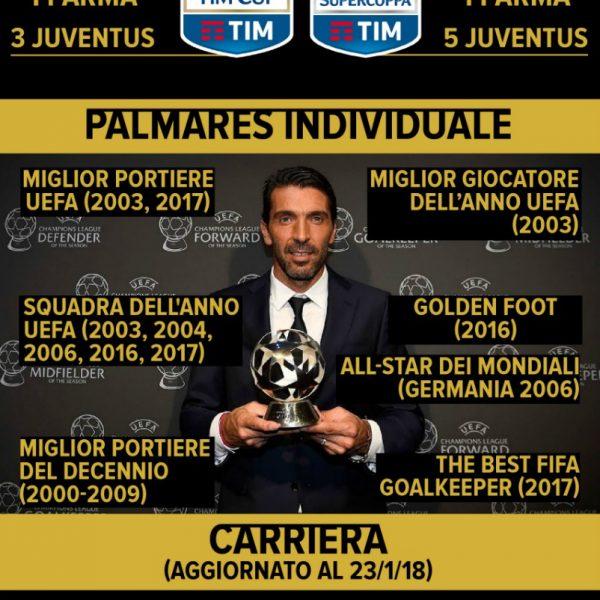 Buffon compie 40 anni: la sua carriera in un'infografica
