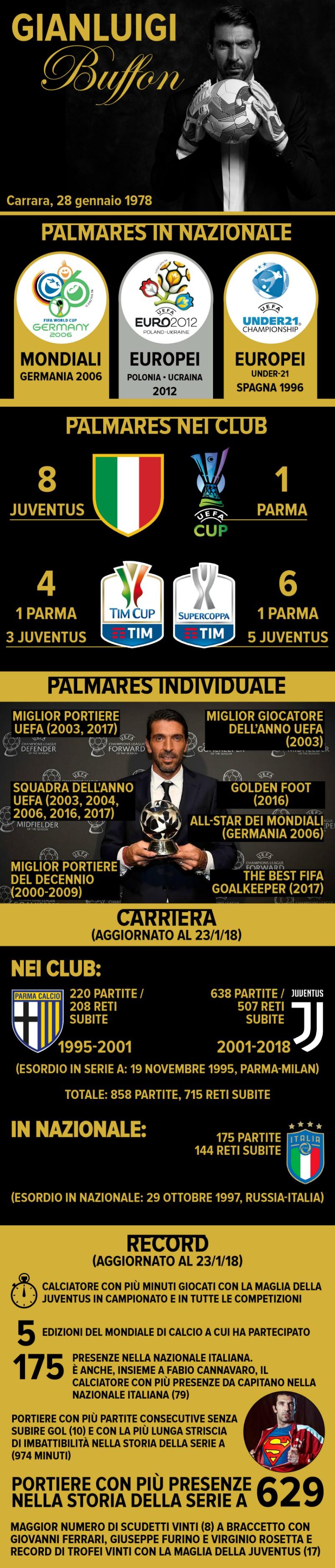"Juventus, il saluto di Buffon: ""Sarà sempre casa mia, grazie a tutti"""
