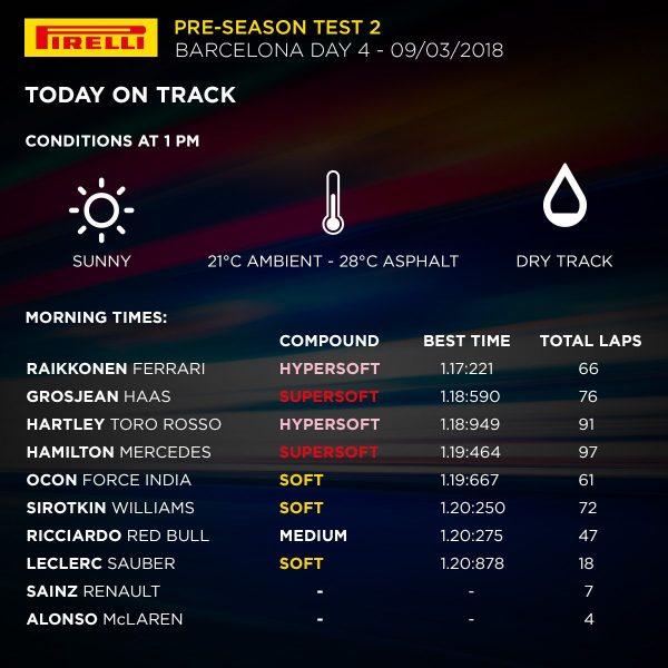F1: missile-Raikkonen nell'ultimo giorno di test