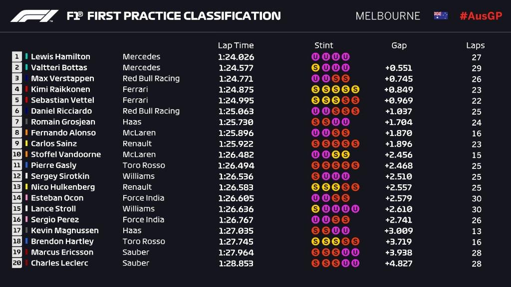 F1, assolo di Hamilton nelle prove libere di Melbourne