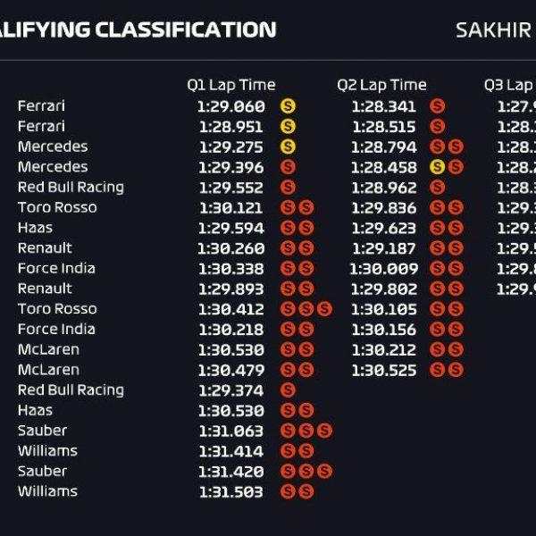 F1, 'rossissima' pole al GP del Bahrain