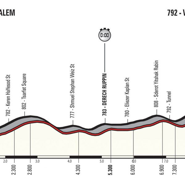 Ciclismo, Giro d'Italia 2018: si parte da Gerusalemme
