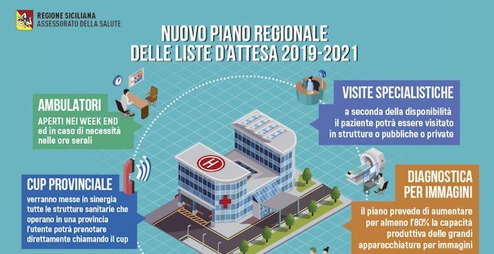 Salute, il nuovo piano per le liste d'attesa della Regione Sicilia
