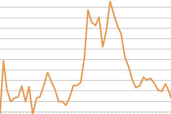Deficit-Pil primo trimestre al 4,1%, pressione fiscale al 38%