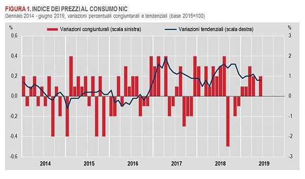 A giugno inflazione +0,2% su mese e 0,8% su anno