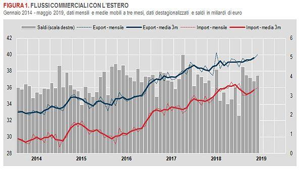 Commercio estero, a maggio in crescita export e import
