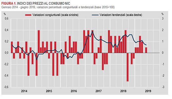 Inflazione, a giugno Istat rivede stima a +0,7% su anno