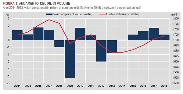 Pil, Istat rivede al ribasso crescita 2018 a +0,8%