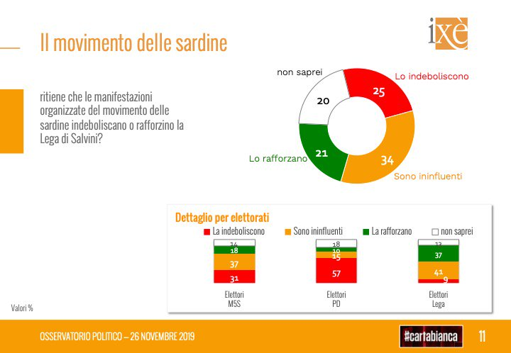 """Le """"Sardine""""? Per 35 elettori su 100 non danneggiano Salvini"""