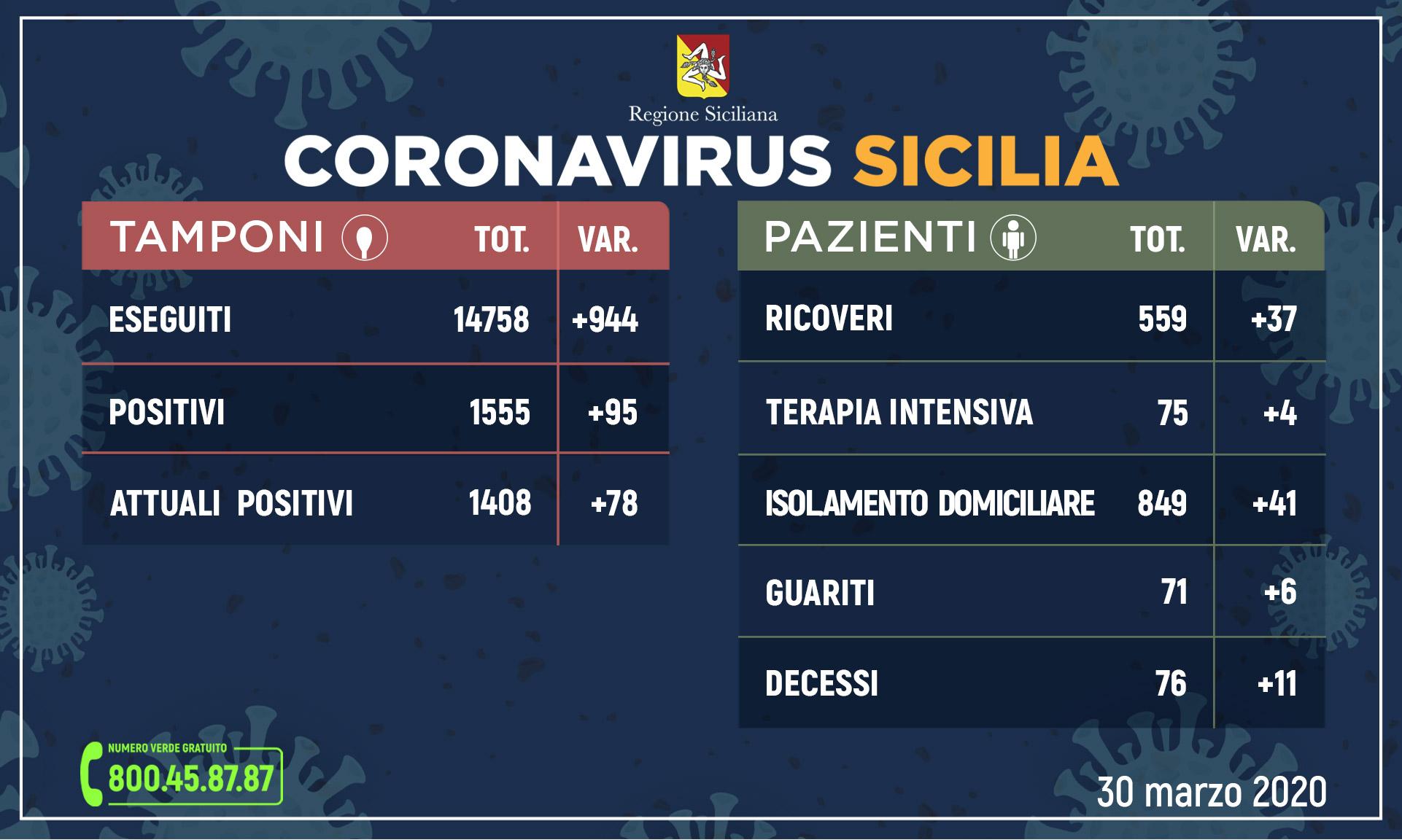 Coronavirus, oggi in Sicilia 1.408 positivi e 71 guariti