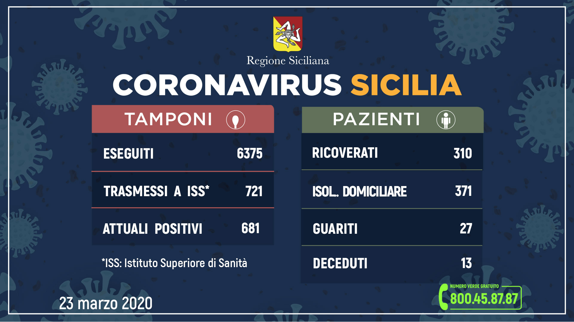 Coronavirus: l'aggiornamento in Sicilia, 681 attuali positivi 27 guariti