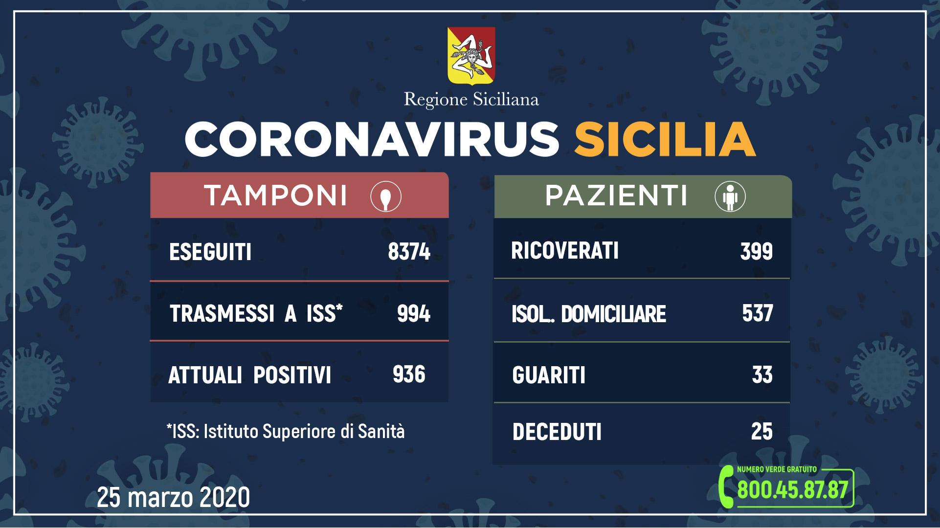 Coronavirus, in Sicilia 936 positivi, 33 guariti