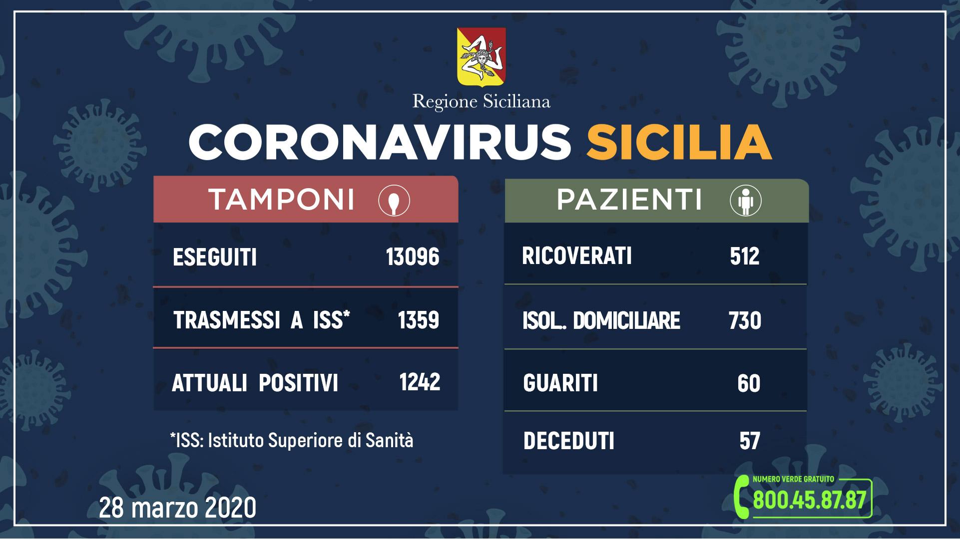 Coronavirus, in Sicilia 1.242 attuali positivi e 60 guariti