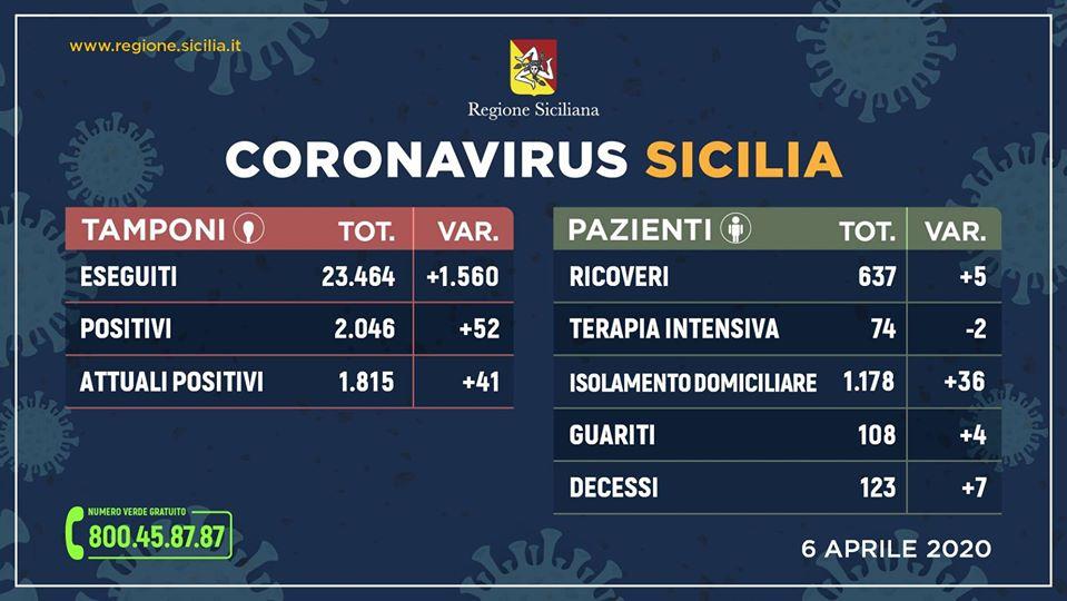 Coronavirus, in Sicilia 1.815 positivi e 108 guariti