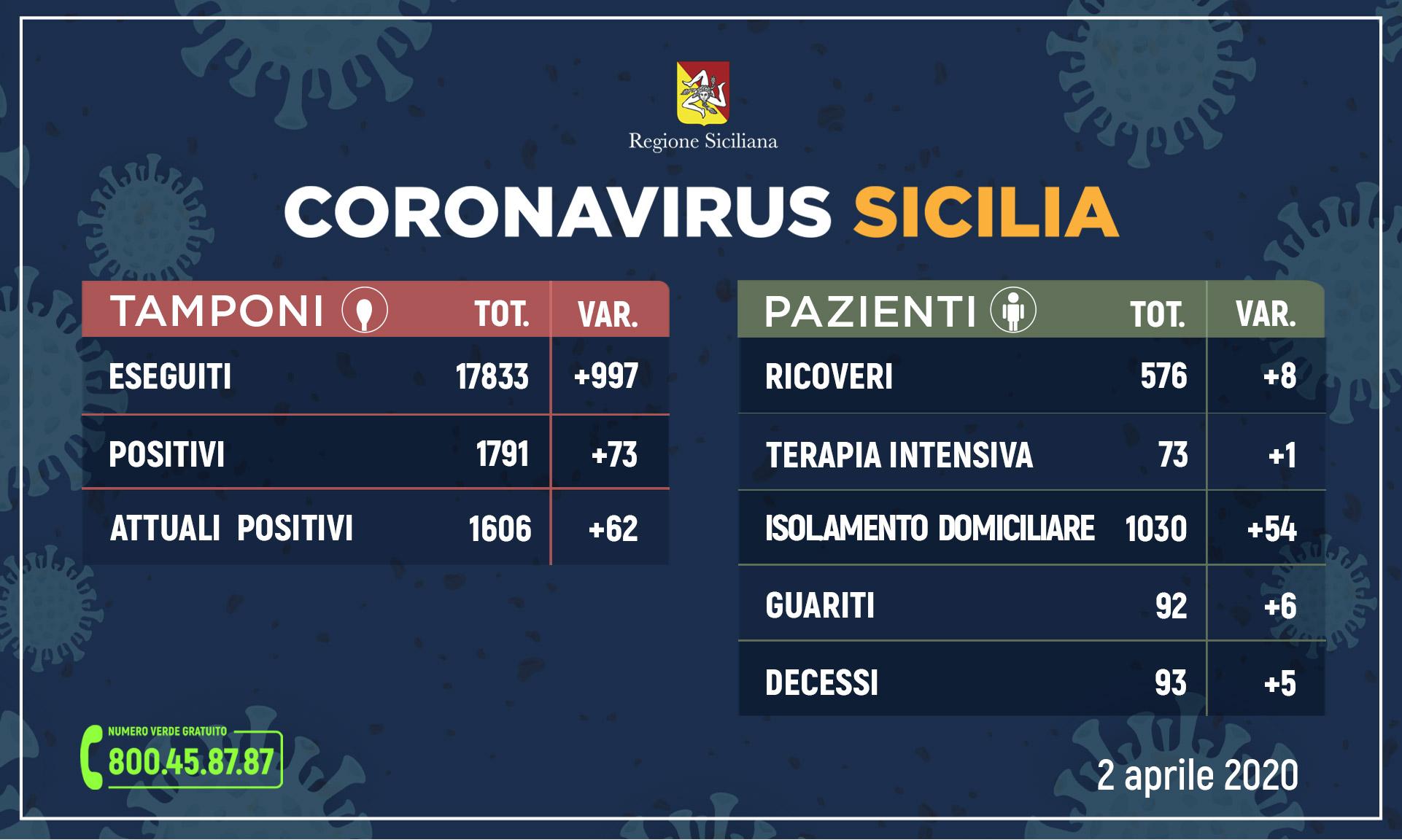Coronavirus, in Sicilia 1.606 positivi e 92 guariti