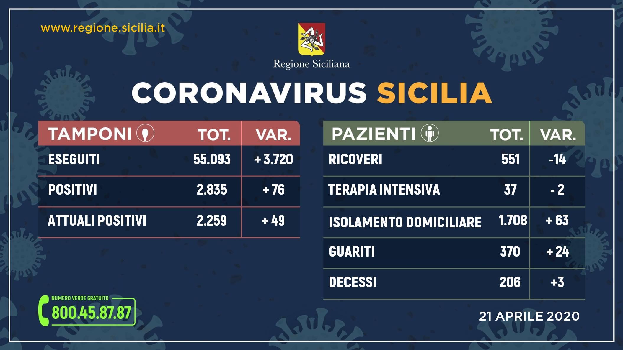 Coronavirus, in Sicilia aumentano i guariti e diminuiscono i ricoveri
