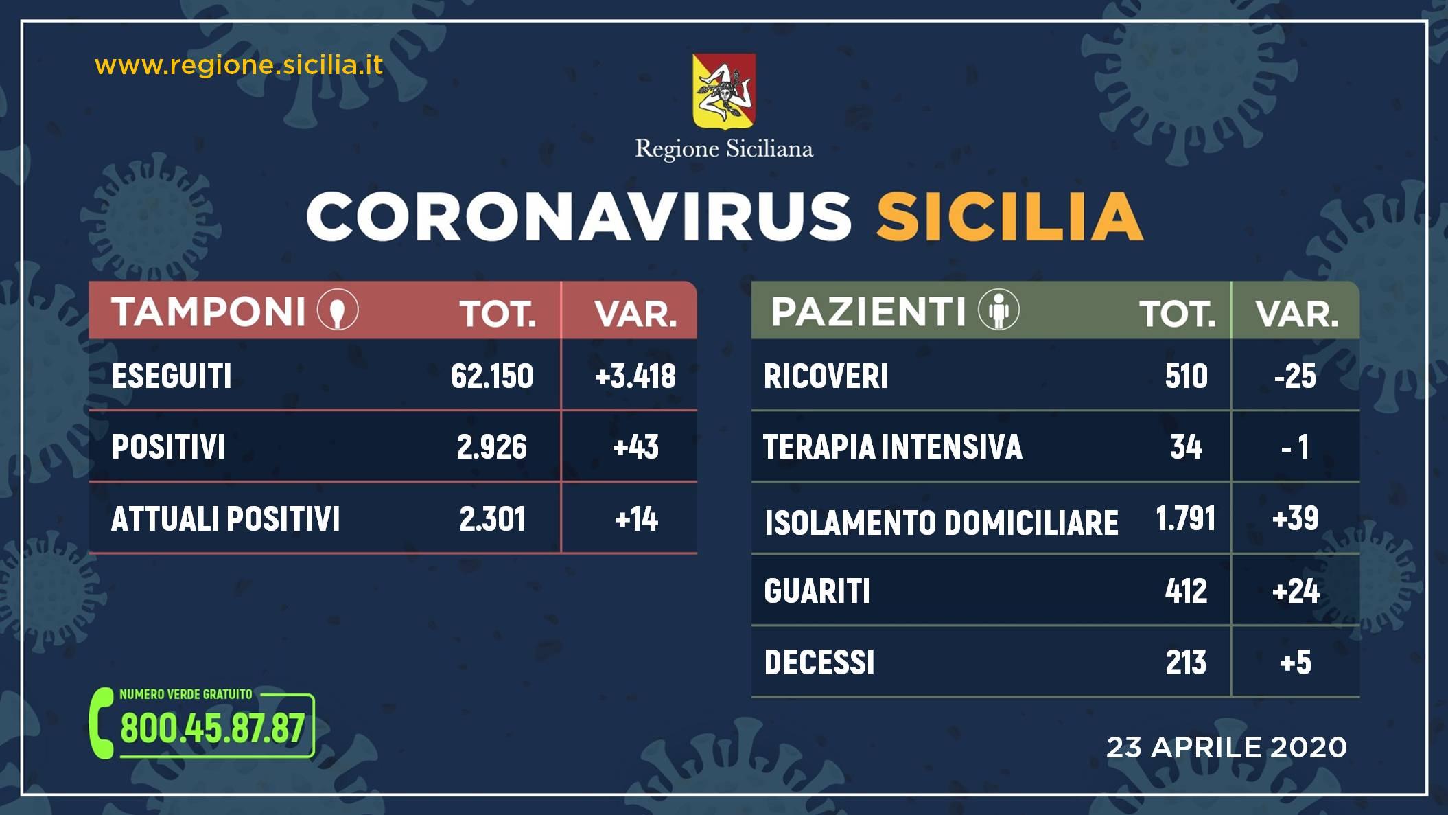 Coronavirus, in Sicilia aumentano i guariti