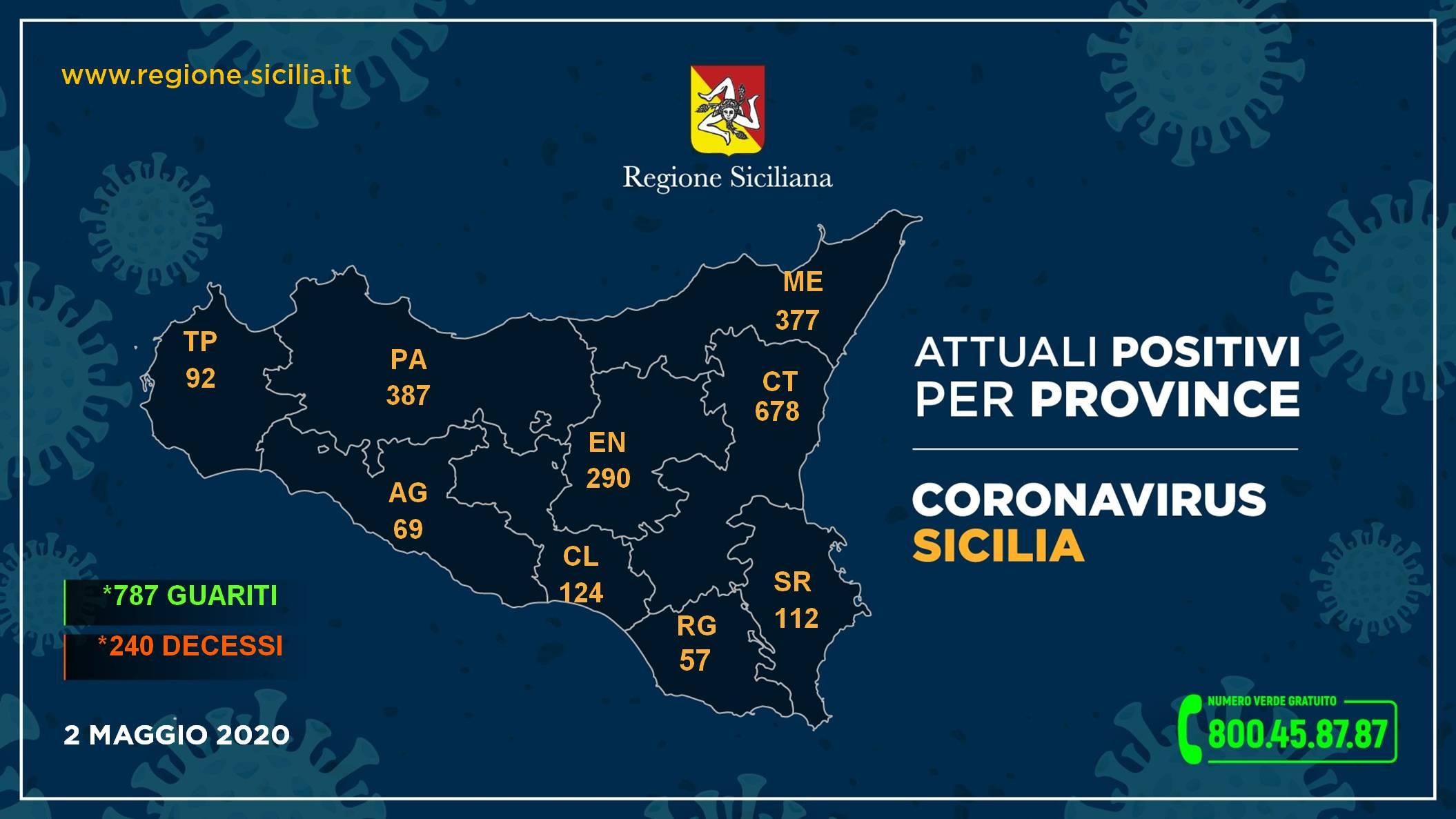 Coronavirus, situazione stabile in Sicilia