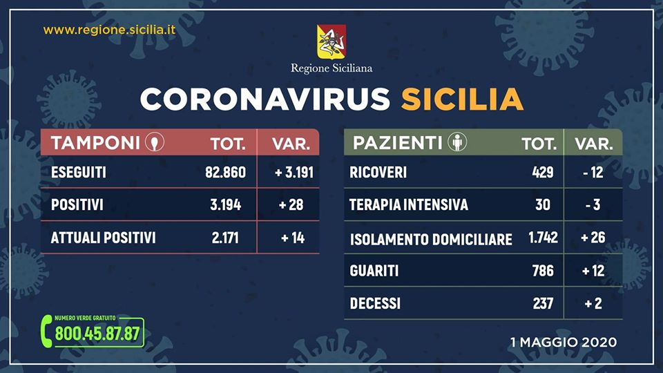 Coronavirus, in Sicilia meno ricoveri e più guariti