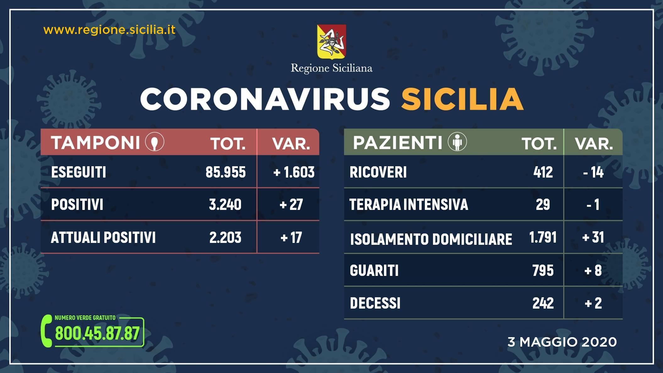 Coronavirus, in Sicilia situazione stabile con 2.203 positivi